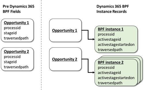 There is something rather different about Dynamics 365 Business Process Flows!