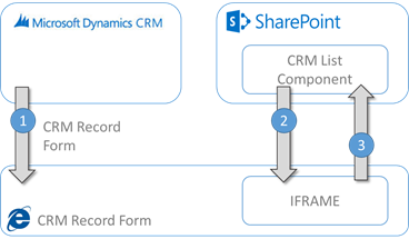 SharePoint Integration Reloaded – Part 1