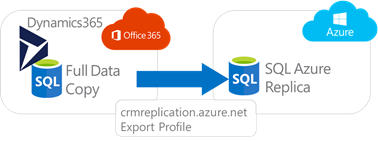 Dynamic365 Data Export Service